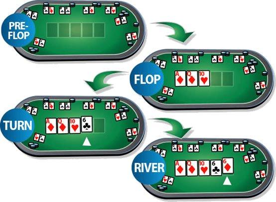 Poker Ortaya Kart Açma Sırası
